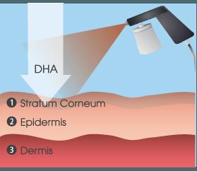 Er spray tan farligt?